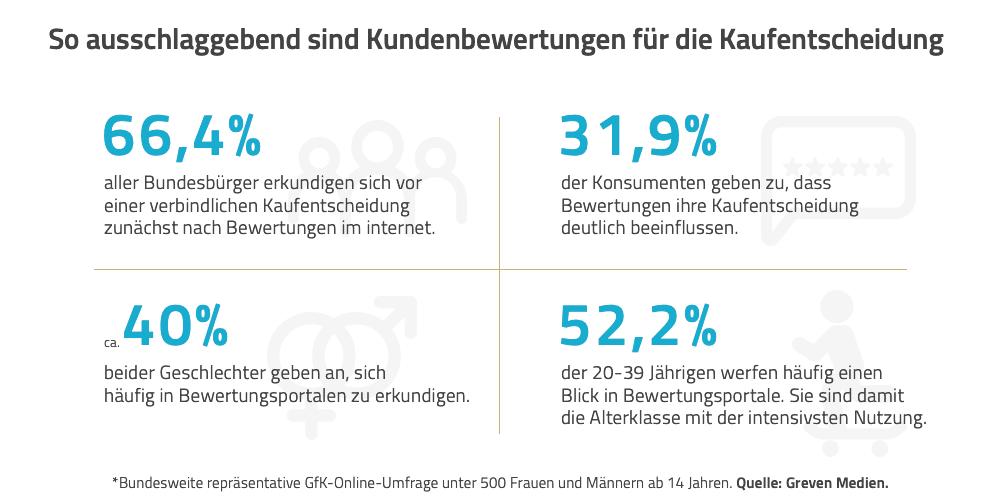 Vertrauen ist gut, aber Daten sind besser