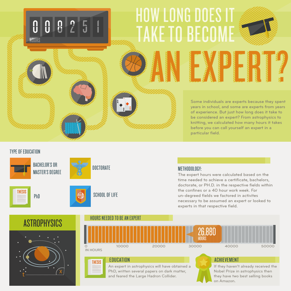 Infografik: How long does it take to become an expert?