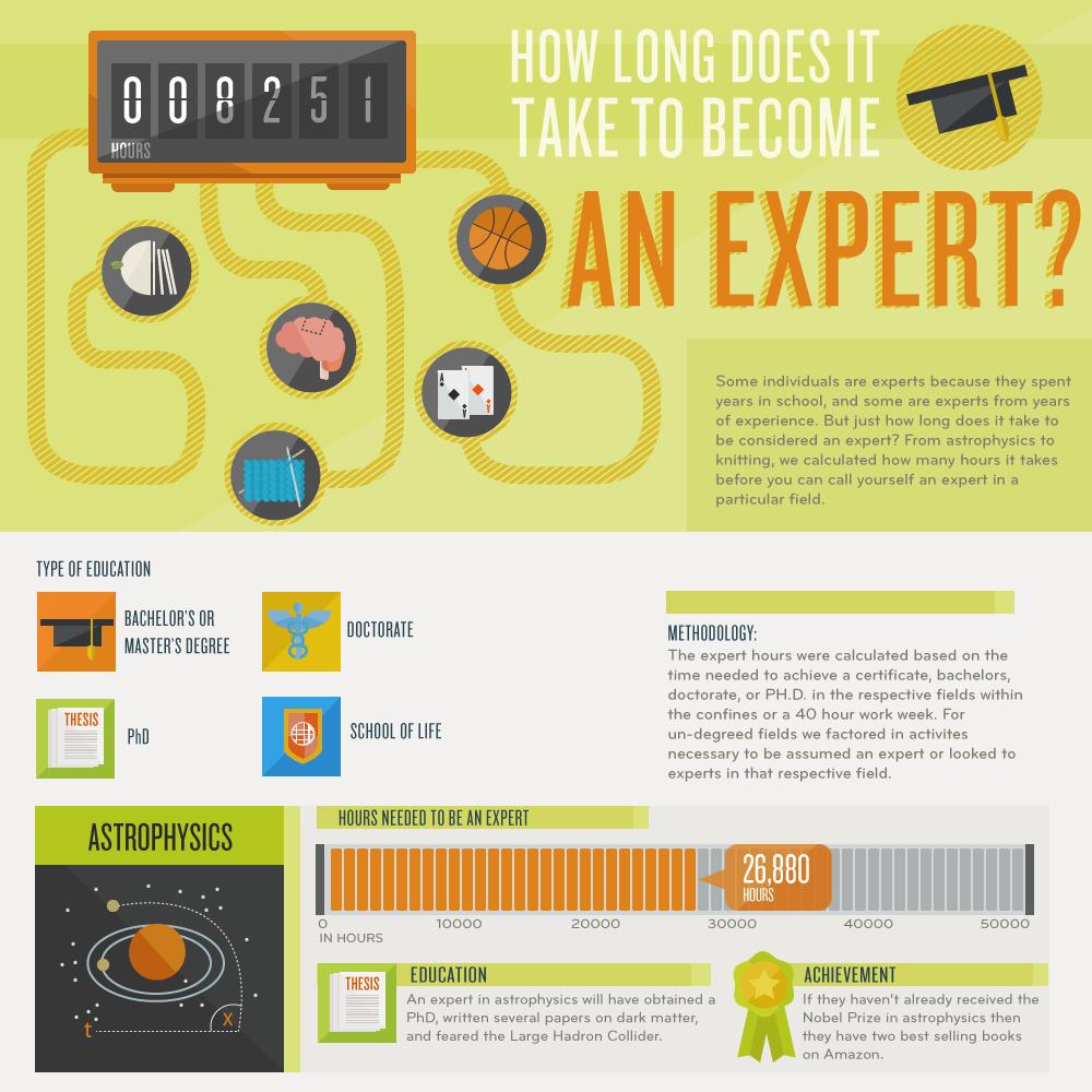 Wie lange dauert es, um Experte zu werden?