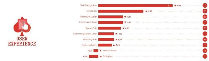 Ranking factors 2015